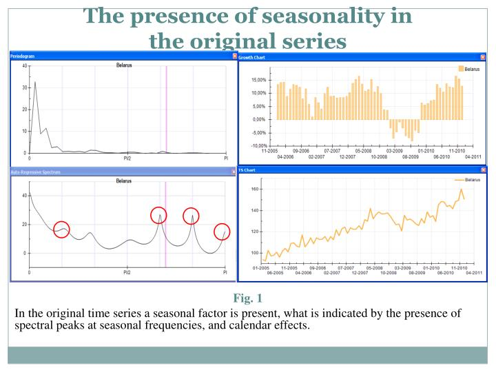 The presence of seasonality in