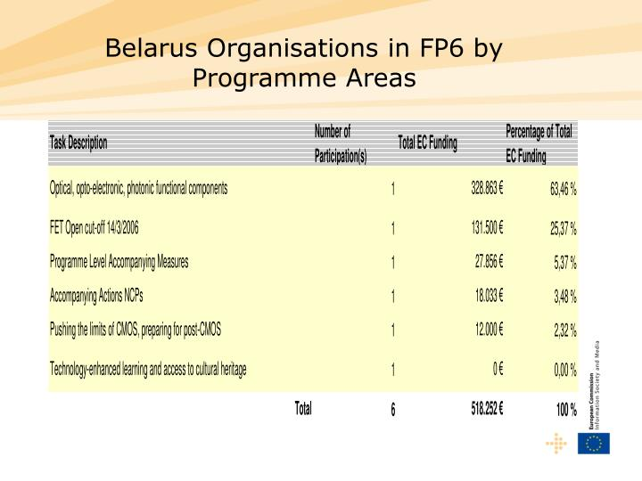 Belarus Organisations in FP6 by Programme Areas