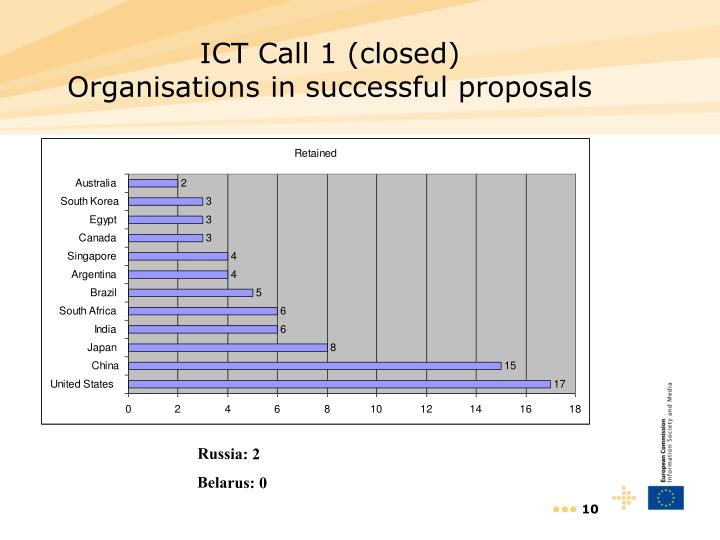 ICT Call 1 (closed)