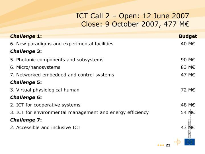 ICT Call 2 – Open: 12 June 2007