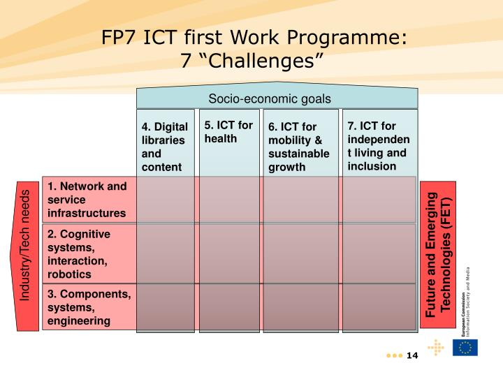 FP7 ICT first Work Programme: