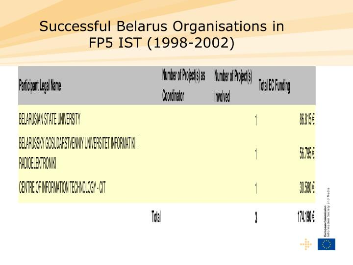 Successful Belarus Organisations in FP5 IST (1998-2002)
