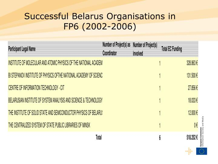 Successful Belarus Organisations in FP6 (2002-2006)