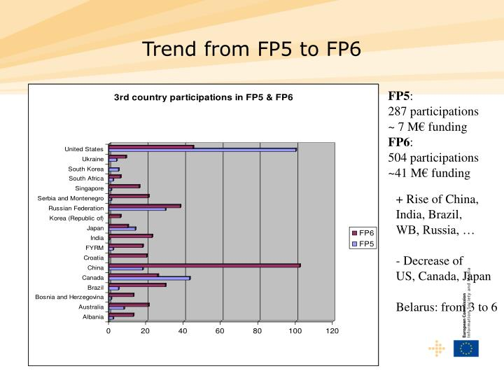 Trend from FP5 to FP6