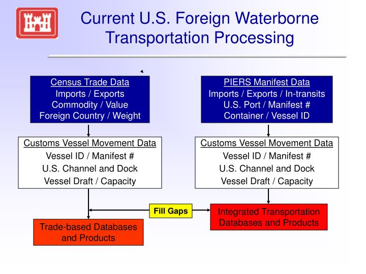 Current U.S. Foreign Waterborne Transportation Processing