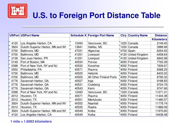 U.S. to Foreign Port Distance Table