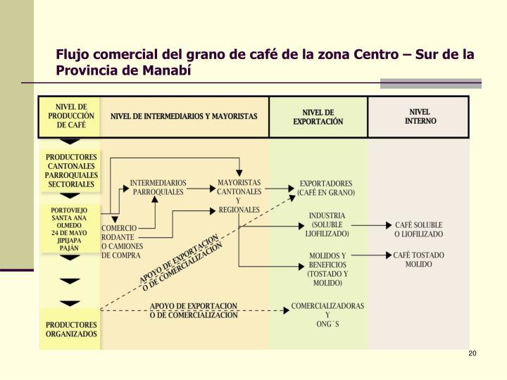 Flujo comercial del grano de café de la zona Centro – Sur de la Provincia de Manabí