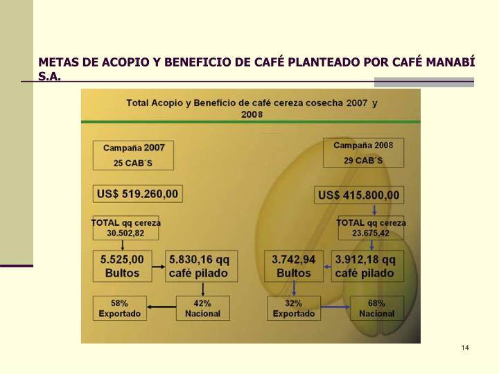 METAS DE ACOPIO Y BENEFICIO DE CAFÉ PLANTEADO POR CAFÉ MANABÍ S.A.
