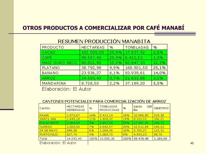 OTROS PRODUCTOS A COMERCIALIZAR POR CAFÉ MANABÍ