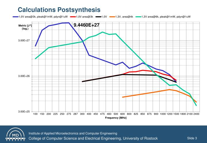 Calculations postsynthesis