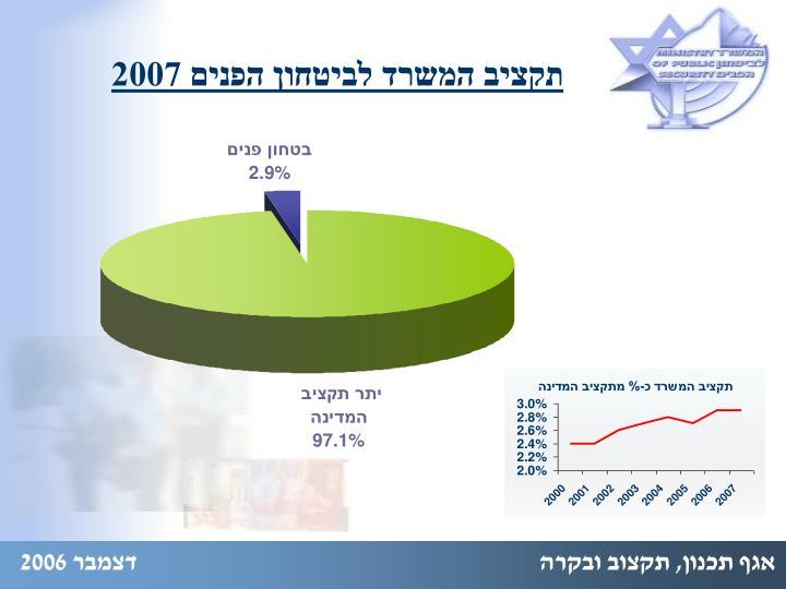 תקציב המשרד לביטחון הפנים 2007