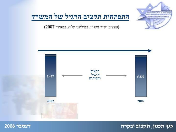 התפתחות תקציב הרגיל של המשרד