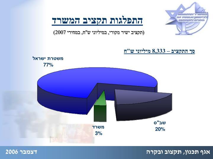 התפלגות תקציב המשרד