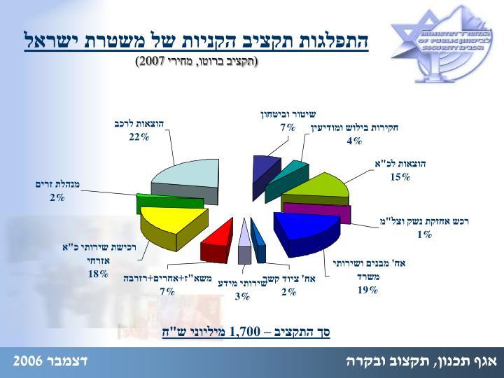 התפלגות תקציב הקניות של משטרת ישראל