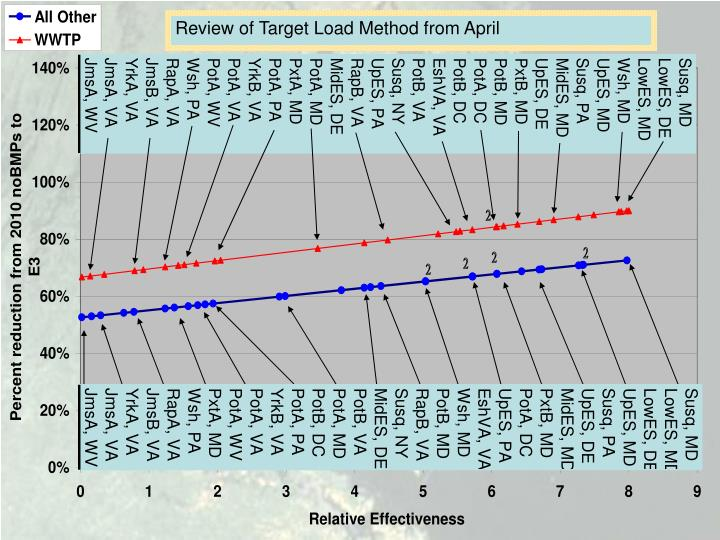 Review of Target Load Method from April