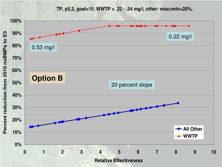 0.22 mg/l