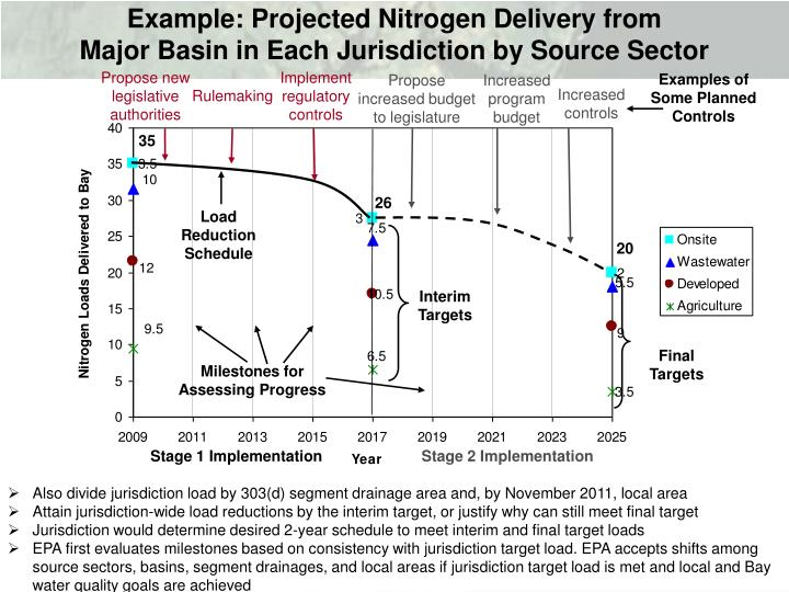 Example: Projected Nitrogen Delivery from