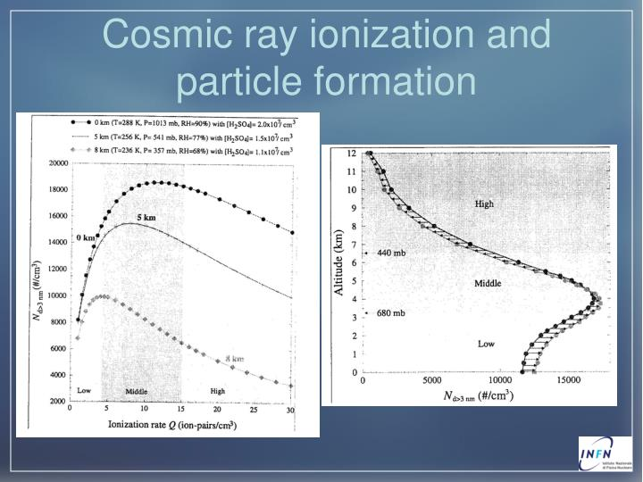 Cosmic ray ionization and particle formation