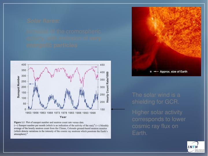 Solar flares: