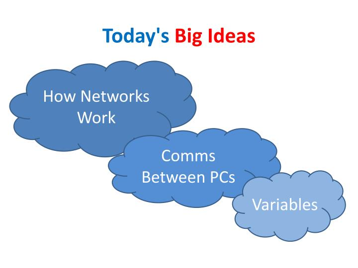 Today s big ideas