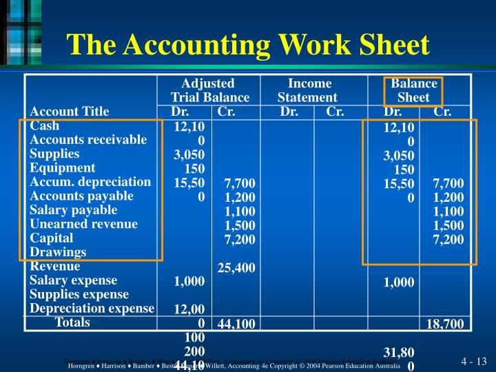 The Accounting Work Sheet