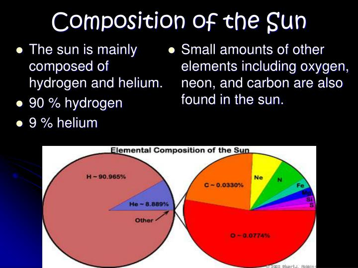 The sun is mainly composed of hydrogen and helium.