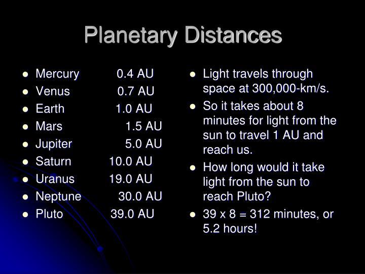 Mercury           0.4 AU