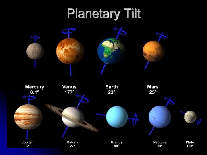 Planetary Tilt