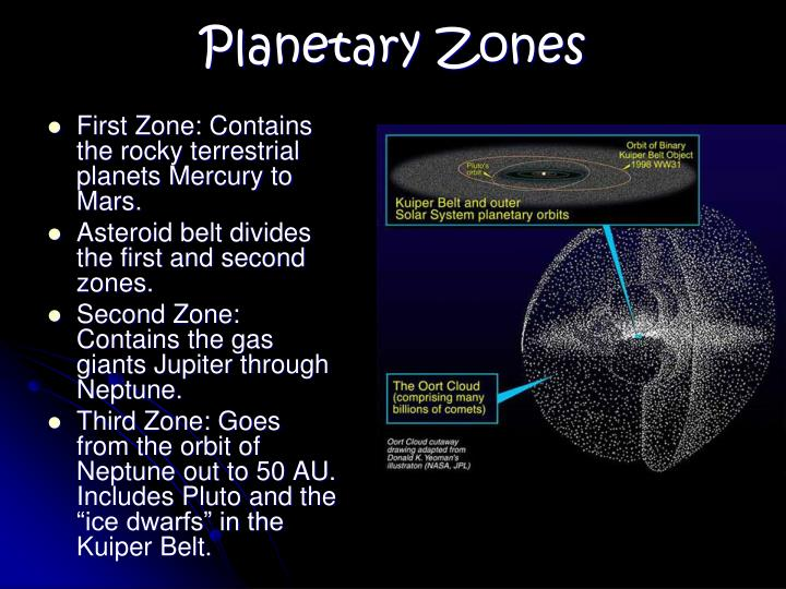 First Zone: Contains the rocky terrestrial planets Mercury to Mars.