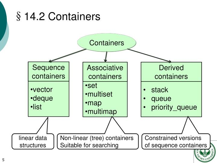 §14.2 Containers