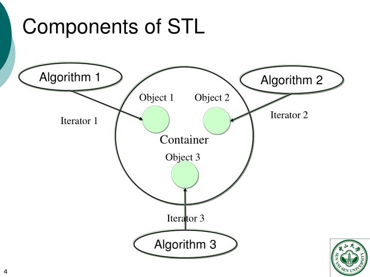 Components of STL