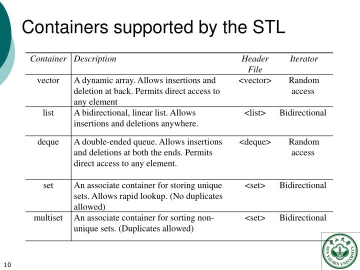 Containers supported by the STL
