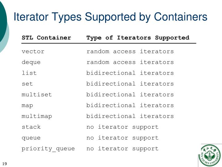 Iterator Types Supported by Containers