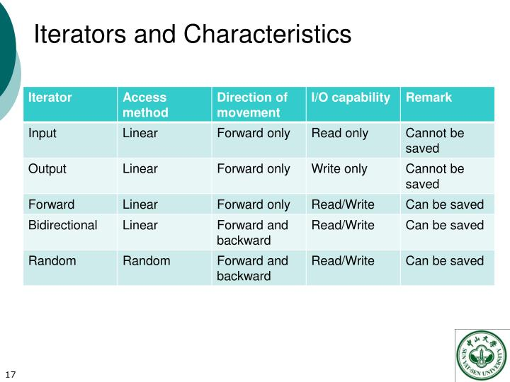 Iterators and Characteristics