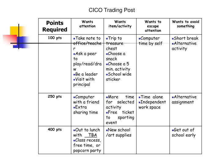 CICO Trading Post