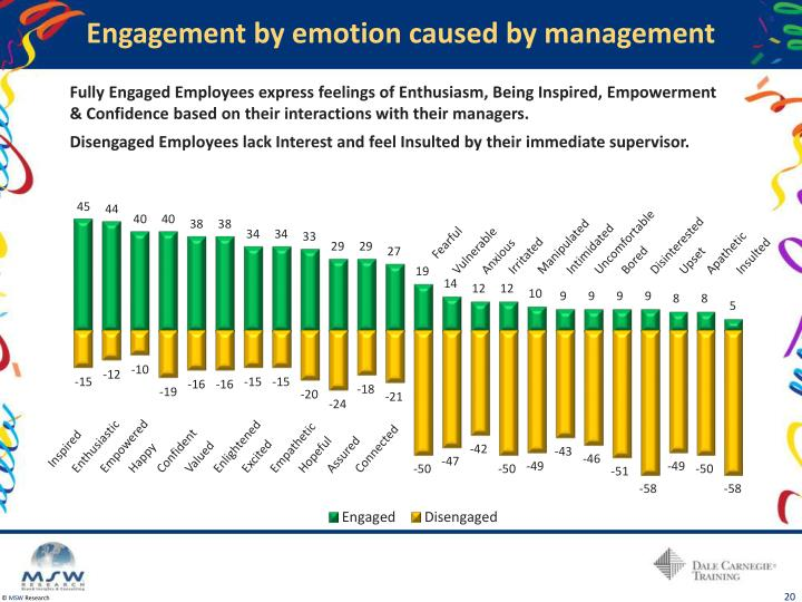 Engagement by emotion caused by management