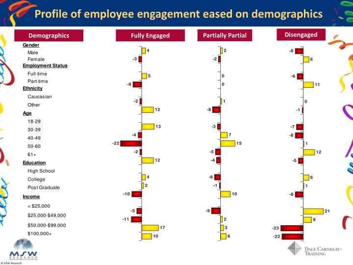 Profile of employee engagement eased on demographics