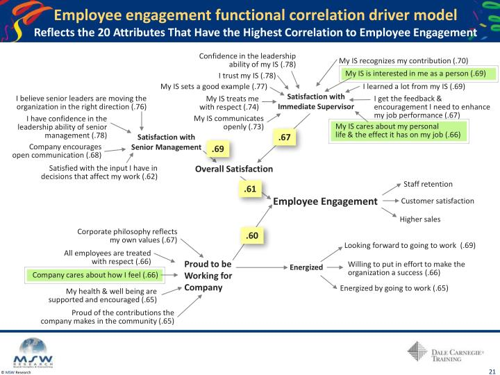 Employee engagement functional correlation driver model