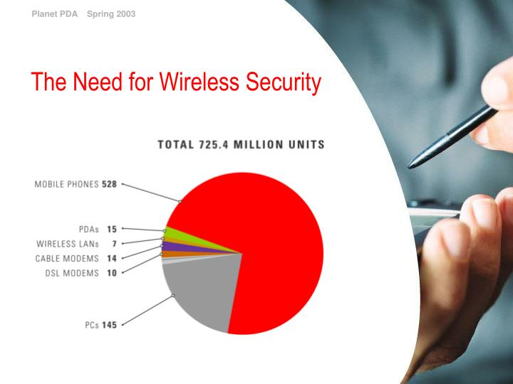 The Need for Wireless Security
