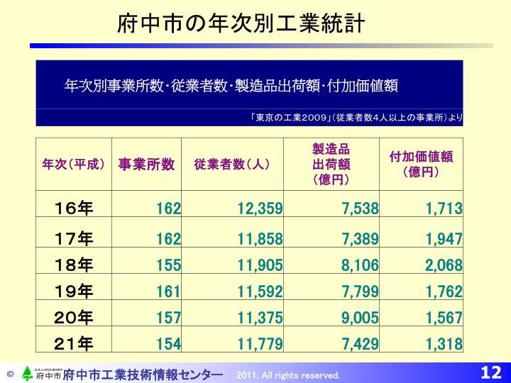 府中市の年次別工業統計