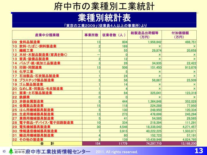 府中市の業種別工業統計