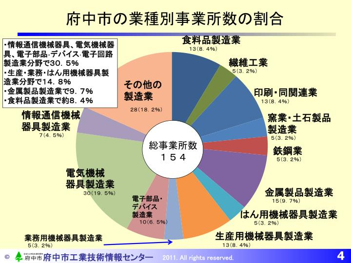 府中市の業種別事業所数の割合
