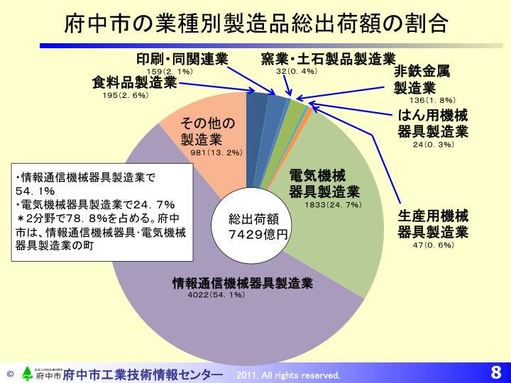 府中市の業種別製造品総出荷額の割合