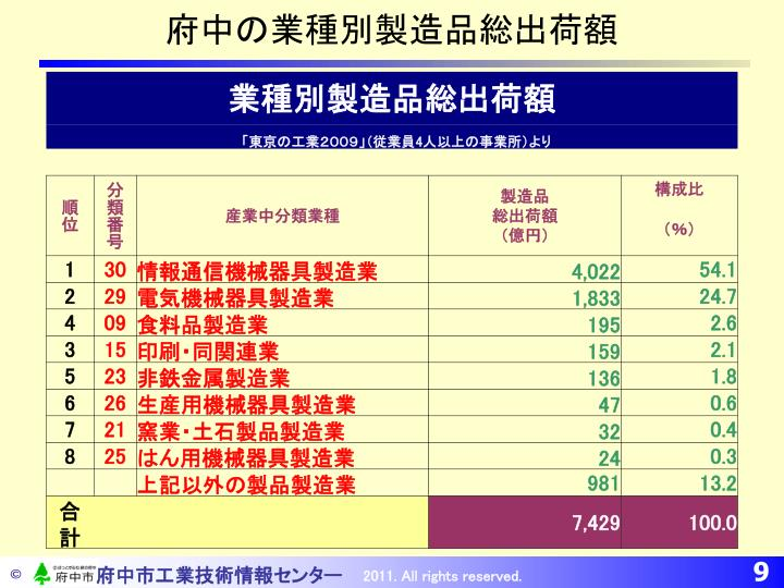府中の業種別製造品総出荷額