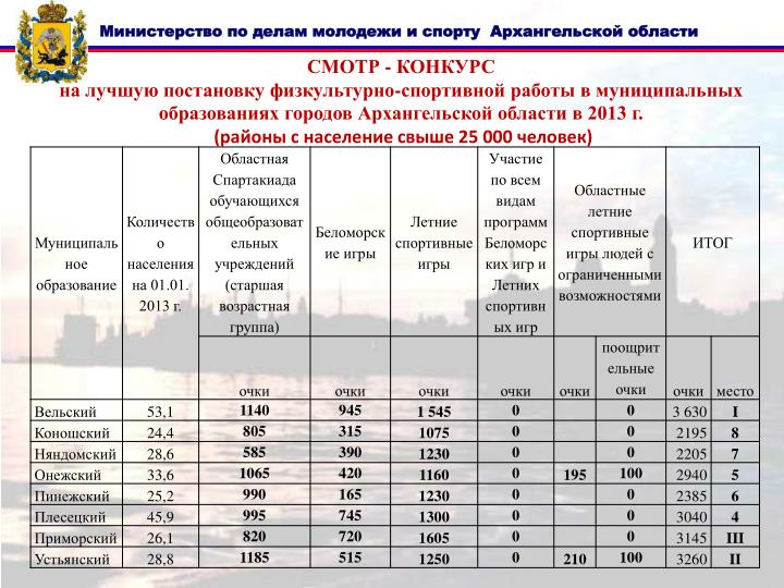 СМОТР - КОНКУРС