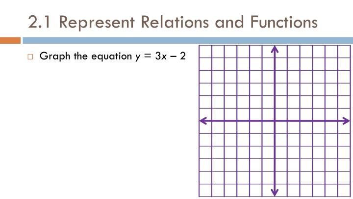 2.1 Represent Relations and Functions