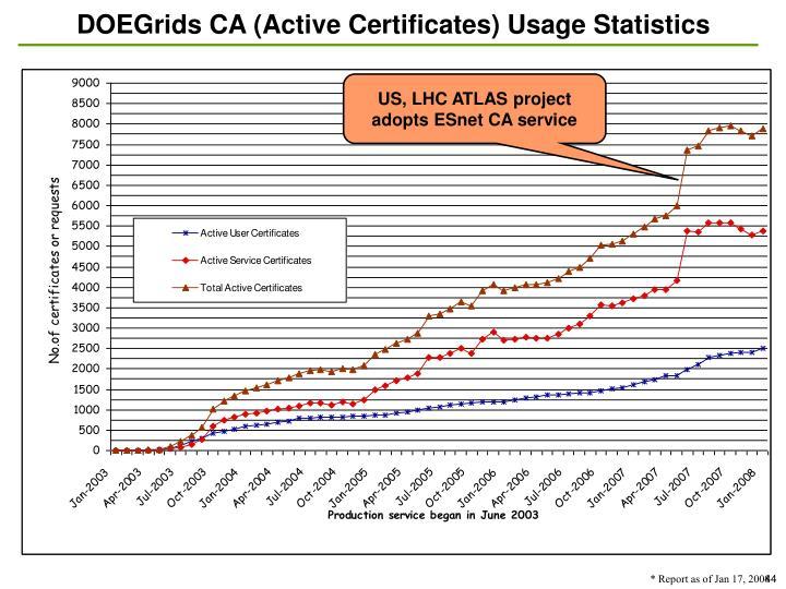DOEGrids CA (Active Certificates) Usage Statistics