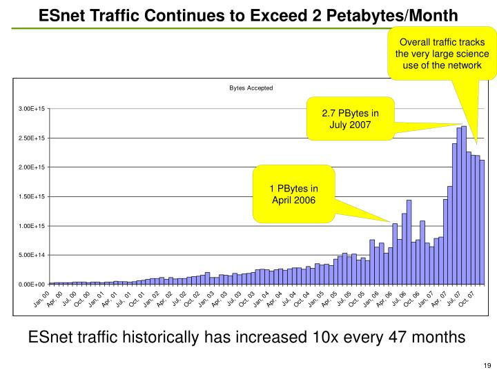 ESnet Traffic Continues to Exceed 2 Petabytes/Month