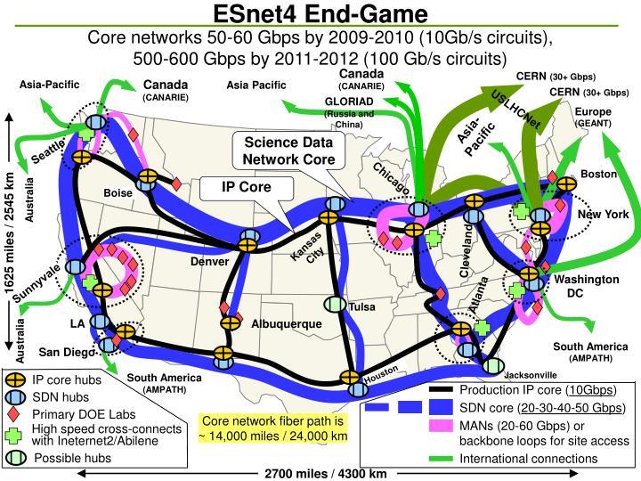 ESnet4 End-Game