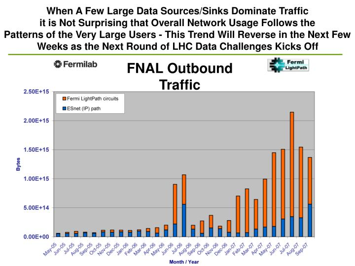 When A Few Large Data Sources/Sinks Dominate Traffic